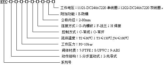 技术参数: 原理结构:浮动活塞型 介 质:盐酸、硫酸、碱等气体和液体以及有机溶剂等 动 作:可靠,无噪声,耗电量为同类产品的 50% 电气连接:接线盒式、电缆引线式 防护等级:德标DIN40050(IP65) 防爆等级:Ex I/IIT4 外形结构:
